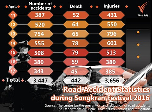 Full Road Accident Statistics for Songkran 2016