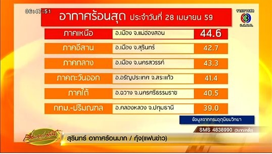 Record Breaking Temperature in Thailand during 2016
